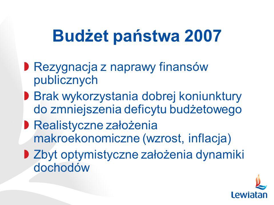 Budżet państwa 2007 Wysoka dynamika wydatków (8,5%) Przekracza dynamikę dochodów (8,0%) Drenaż zysków przedsiębiorstw państwowych Wysokie potrzeby pożyczkowe netto