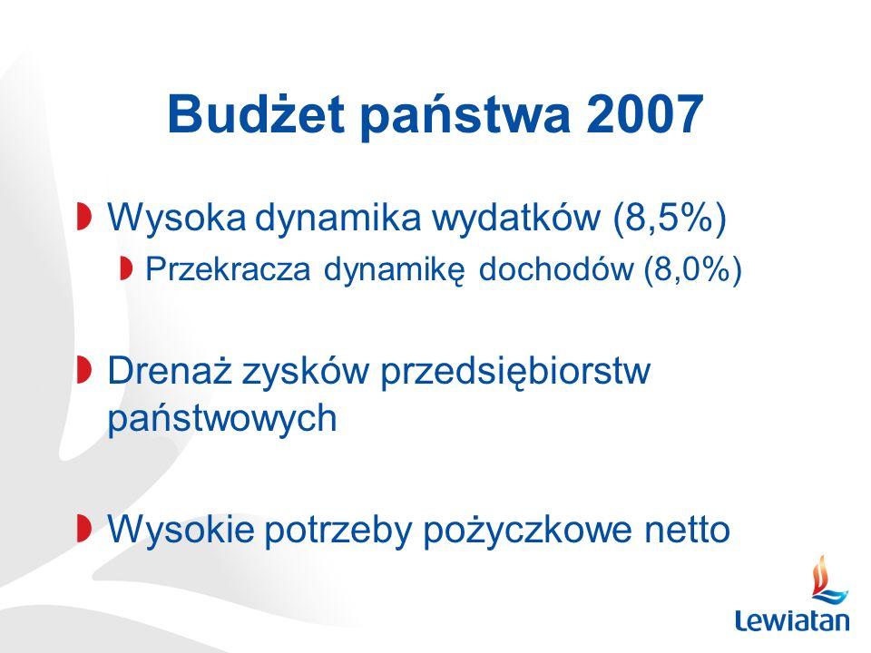 Budżet państwa 2007 Wysoka dynamika wydatków (8,5%) Przekracza dynamikę dochodów (8,0%) Drenaż zysków przedsiębiorstw państwowych Wysokie potrzeby poż