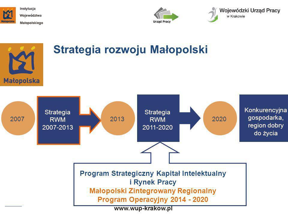 Strategia rozwoju Małopolski Strategia RWM 2007-2013 Strategia RWM 2011-2020 Konkurencyjna gospodarka, region dobry do życia 200720132020 Program Stra