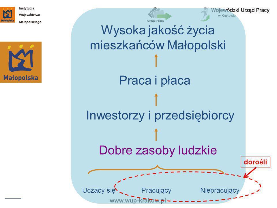Wysoka jakość życia mieszkańców Małopolski Praca i płaca Inwestorzy i przedsiębiorcy Dobre zasoby ludzkie Uczący sięPracującyNiepracujący dorośli