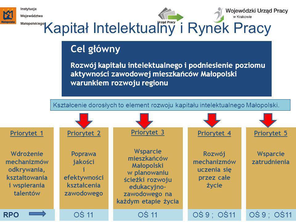 Kapitał Intelektualny i Rynek Pracy Cel główny Rozwój kapitału intelektualnego i podniesienie poziomu aktywności zawodowej mieszkańców Małopolski waru