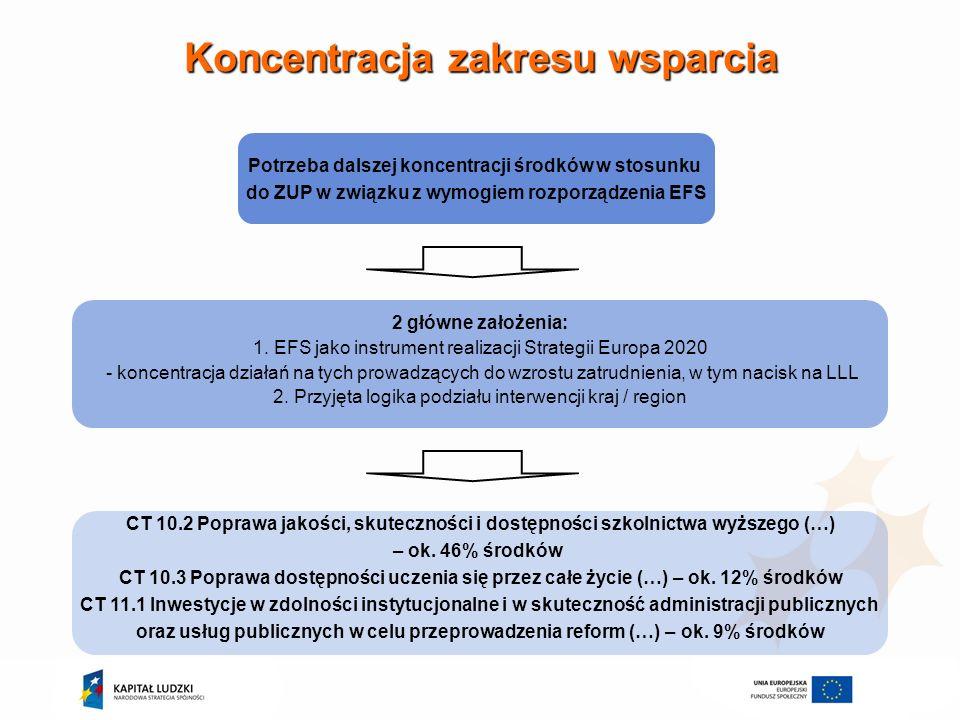 Koncentracja zakresu wsparcia Potrzeba dalszej koncentracji środków w stosunku do ZUP w związku z wymogiem rozporządzenia EFS 2 główne założenia: 1. E