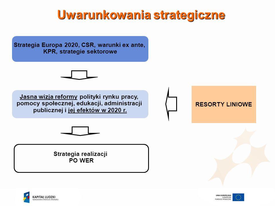 Uwarunkowania strategiczne Strategia Europa 2020, CSR, warunki ex ante, KPR, strategie sektorowe Jasna wizja reformy polityki rynku pracy, pomocy społ