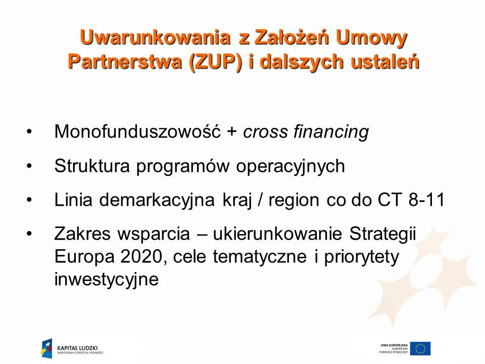 Uwarunkowania z Założeń Umowy Partnerstwa (ZUP) i dalszych ustaleń Monofunduszowość + cross financing Struktura programów operacyjnych Linia demarkacy