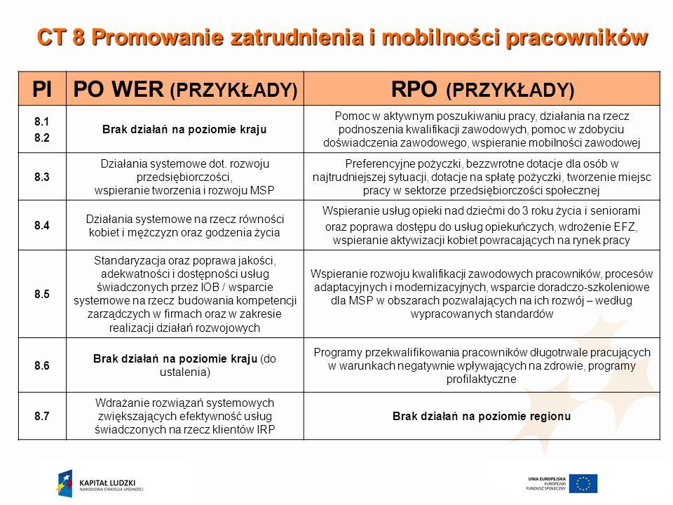 CT 8 Promowanie zatrudnienia i mobilności pracowników PIPO WER (PRZYKŁADY) RPO (PRZYKŁADY) 8.1 8.2 Brak działań na poziomie kraju Pomoc w aktywnym pos