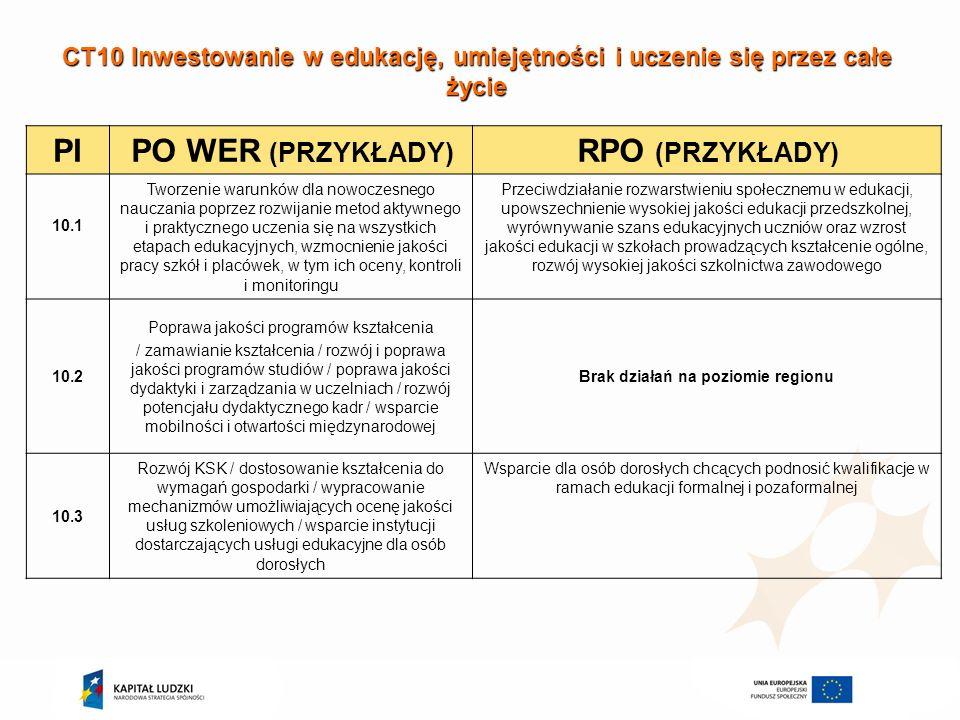 CT11 Wzmacnianie zdolności instytucjonalnych i skuteczności administracji publicznej PIPO WERRPO 11.1 11.2 Całość wsparcia realizowana na poziomie kraju Brak działań na poziomie regionu