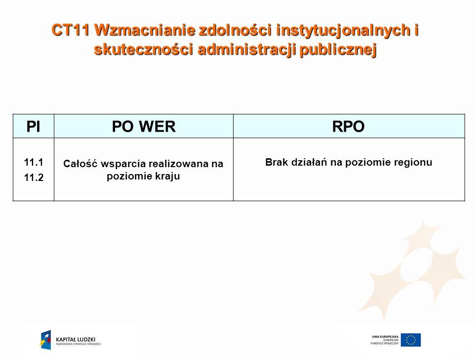 CT11 Wzmacnianie zdolności instytucjonalnych i skuteczności administracji publicznej PIPO WERRPO 11.1 11.2 Całość wsparcia realizowana na poziomie kra