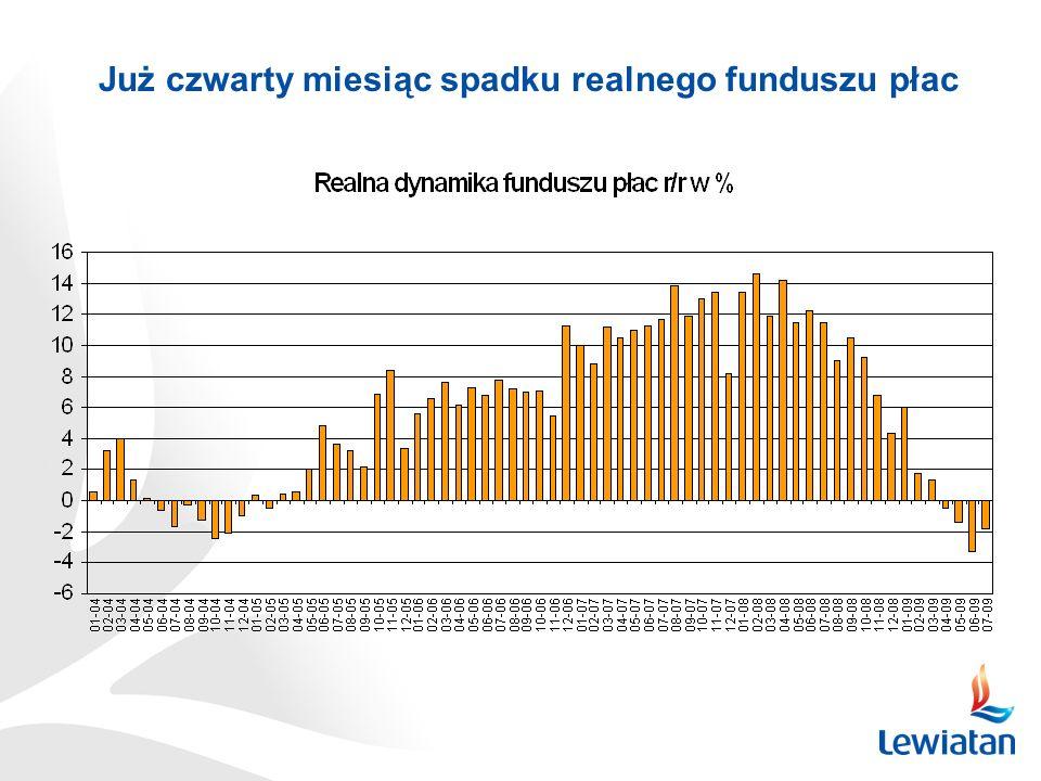 Już czwarty miesiąc spadku realnego funduszu płac