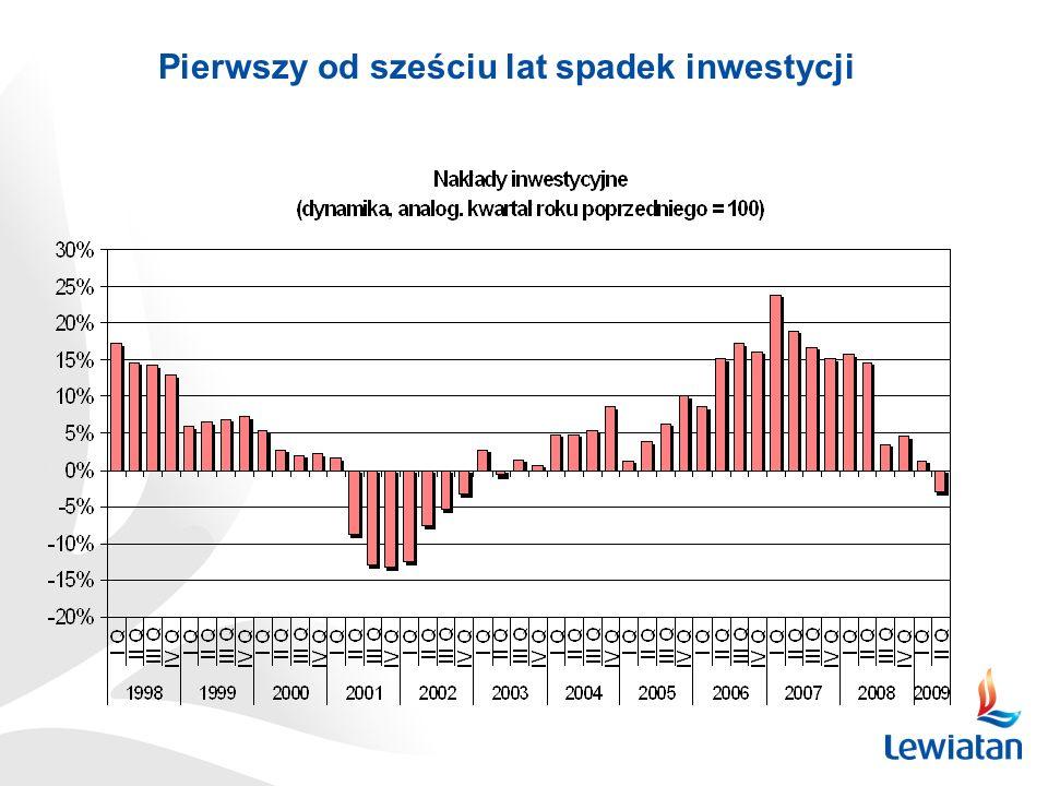 Pierwszy od sześciu lat spadek inwestycji