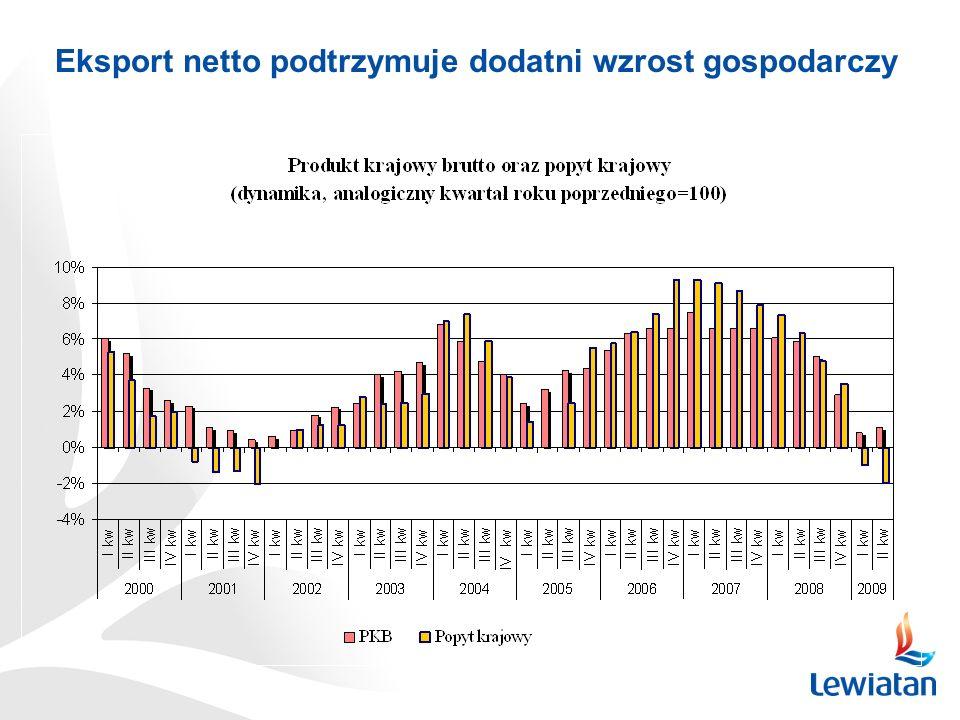 Eksport netto podtrzymuje dodatni wzrost gospodarczy