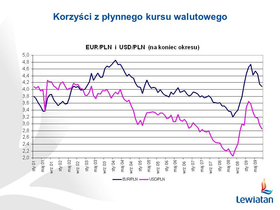 Korzyści z płynnego kursu walutowego