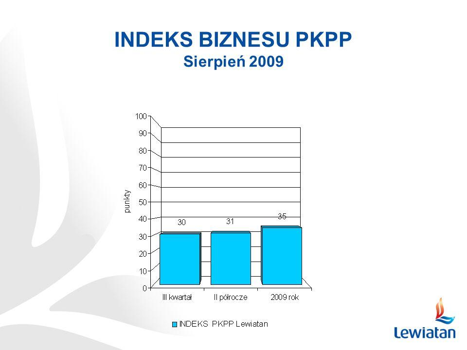 INDEKS BIZNESU PKPP Sierpień 2009