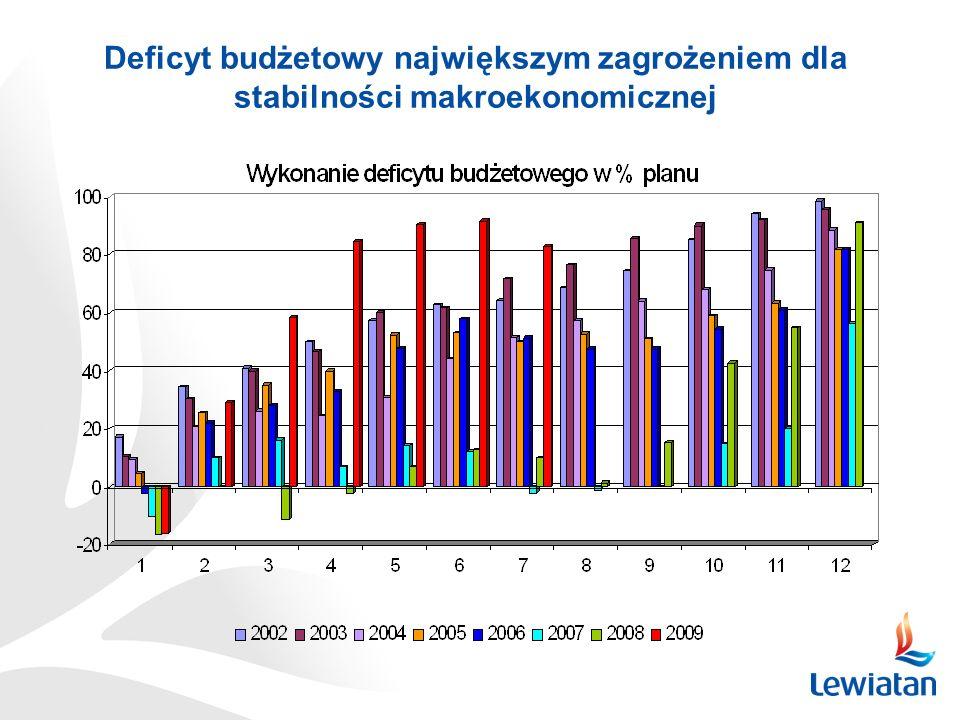 Deficyt budżetowy największym zagrożeniem dla stabilności makroekonomicznej
