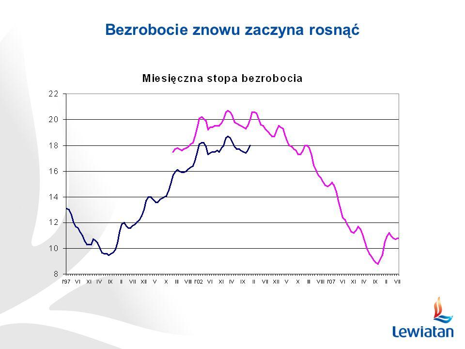 Bezrobocie znowu zaczyna rosnąć