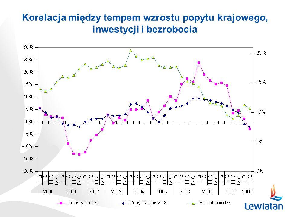 Korelacja między tempem wzrostu popytu krajowego, inwestycji i bezrobocia