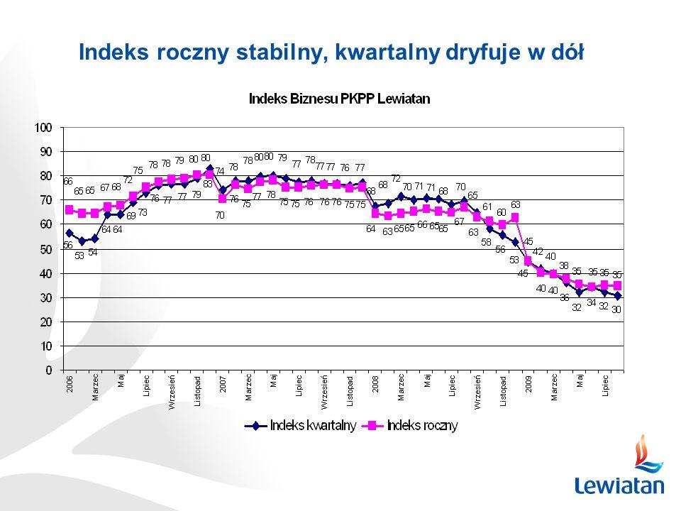 Indeks roczny stabilny, kwartalny dryfuje w dół