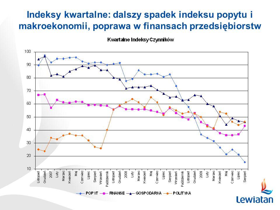 Indeksy kwartalne: dalszy spadek indeksu popytu i makroekonomii, poprawa w finansach przedsiębiorstw
