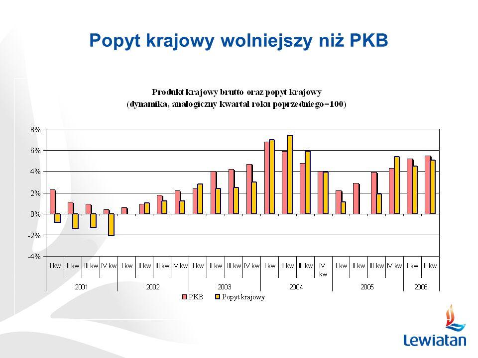 Popyt krajowy wolniejszy niż PKB