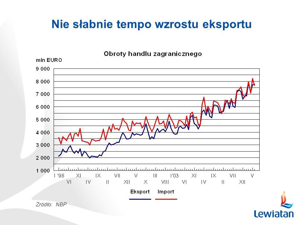Nie słabnie tempo wzrostu eksportu
