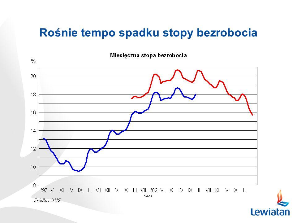 Rośnie tempo spadku stopy bezrobocia
