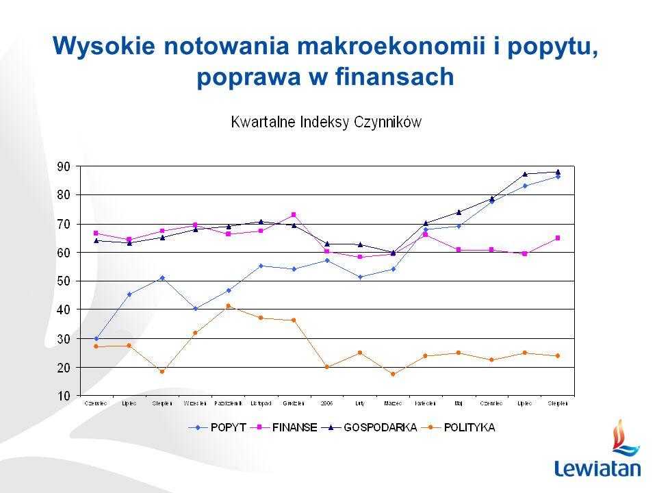 Wysokie notowania makroekonomii i popytu, poprawa w finansach
