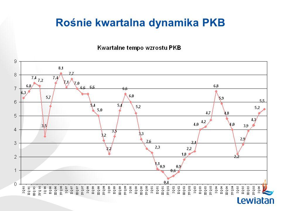 Rośnie kwartalna dynamika PKB