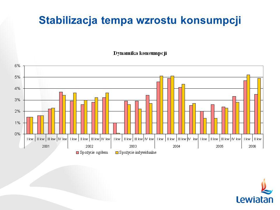 Stabilizacja tempa wzrostu konsumpcji