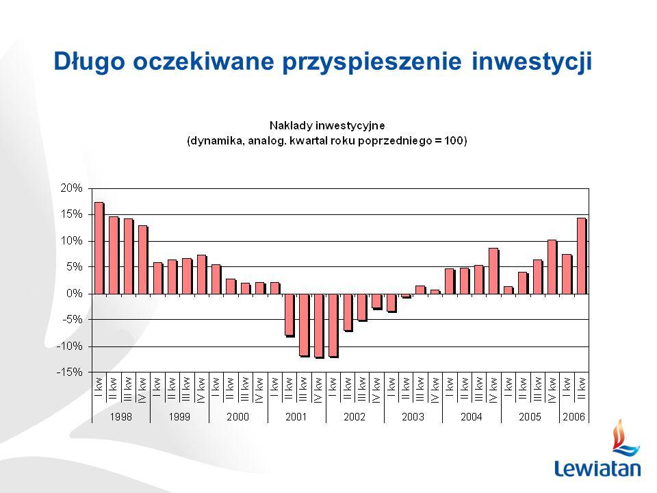 Długo oczekiwane przyspieszenie inwestycji