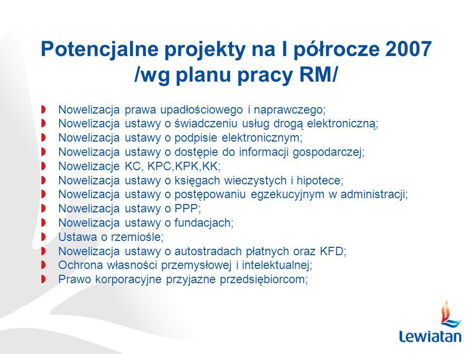 Potencjalne projekty na I półrocze 2007 /wg planu pracy RM/ Nowelizacja prawa upadłościowego i naprawczego; Nowelizacja ustawy o świadczeniu usług dro
