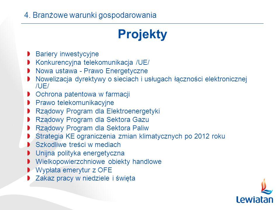 Projekty Bariery inwestycyjne Konkurencyjna telekomunikacja /UE/ Nowa ustawa - Prawo Energetyczne Nowelizacja dyrektywy o sieciach i usługach łączności elektronicznej /UE/ Ochrona patentowa w farmacji Prawo telekomunikacyjne Rządowy Program dla Elektroenergetyki Rządowy Program dla Sektora Gazu Rządowy Program dla Sektora Paliw Strategia KE ograniczenia zmian klimatycznych po 2012 roku Szkodliwe treści w mediach Unijna polityka energetyczna Wielkopowierzchniowe obiekty handlowe Wypłata emerytur z OFE Zakaz pracy w niedziele i święta 4.