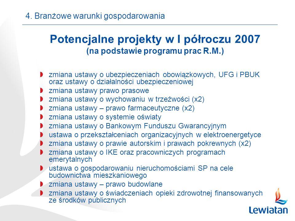 Potencjalne projekty w I półroczu 2007 (na podstawie programu prac R.M.) zmiana ustawy o ubezpieczeniach obowiązkowych, UFG i PBUK oraz ustawy o działalności ubezpieczeniowej zmiana ustawy prawo prasowe zmiana ustawy o wychowaniu w trzeźwości (x2) zmiana ustawy – prawo farmaceutyczne (x2) zmiana ustawy o systemie oświaty zmiana ustawy o Bankowym Funduszu Gwarancyjnym ustawa o przekształceniach organizacyjnych w elektroenergetyce zmiana ustawy o prawie autorskim i prawach pokrewnych (x2) zmiana ustawy o IKE oraz pracowniczych programach emerytalnych ustawa o gospodarowaniu nieruchomościami SP na cele budownictwa mieszkaniowego zmiana ustawy – prawo budowlane zmiana ustawy o świadczeniach opieki zdrowotnej finansowanych ze środków publicznych 4.