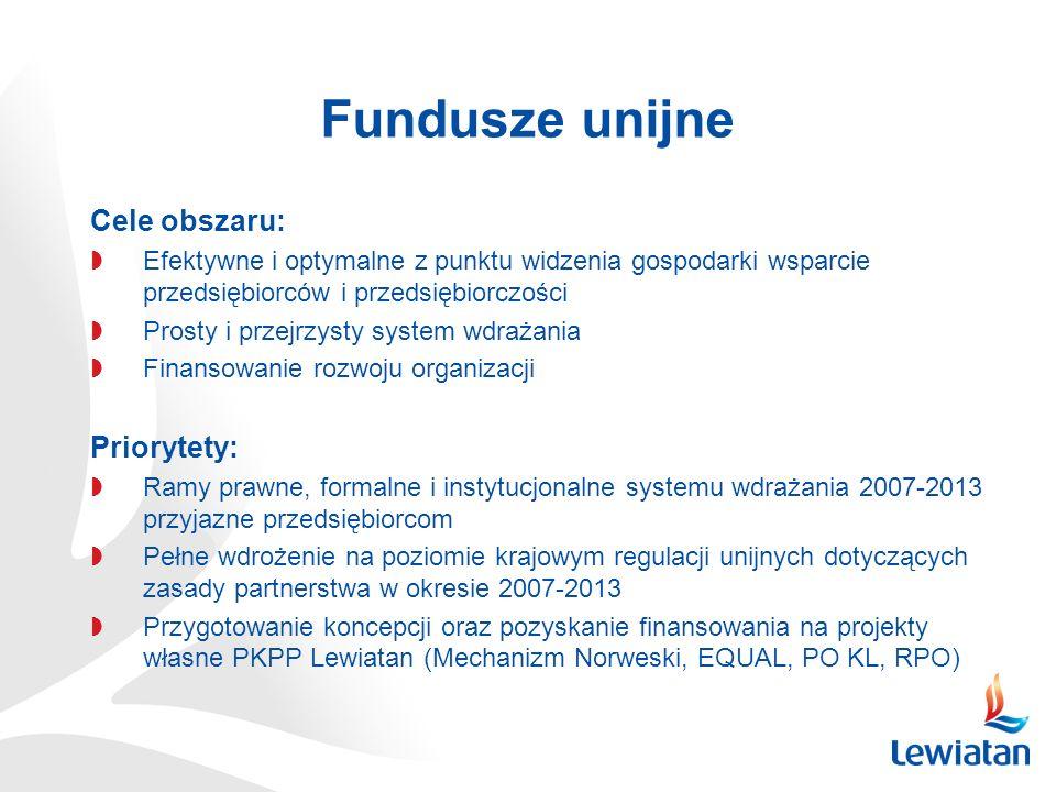 Cele obszaru: Efektywne i optymalne z punktu widzenia gospodarki wsparcie przedsiębiorców i przedsiębiorczości Prosty i przejrzysty system wdrażania F