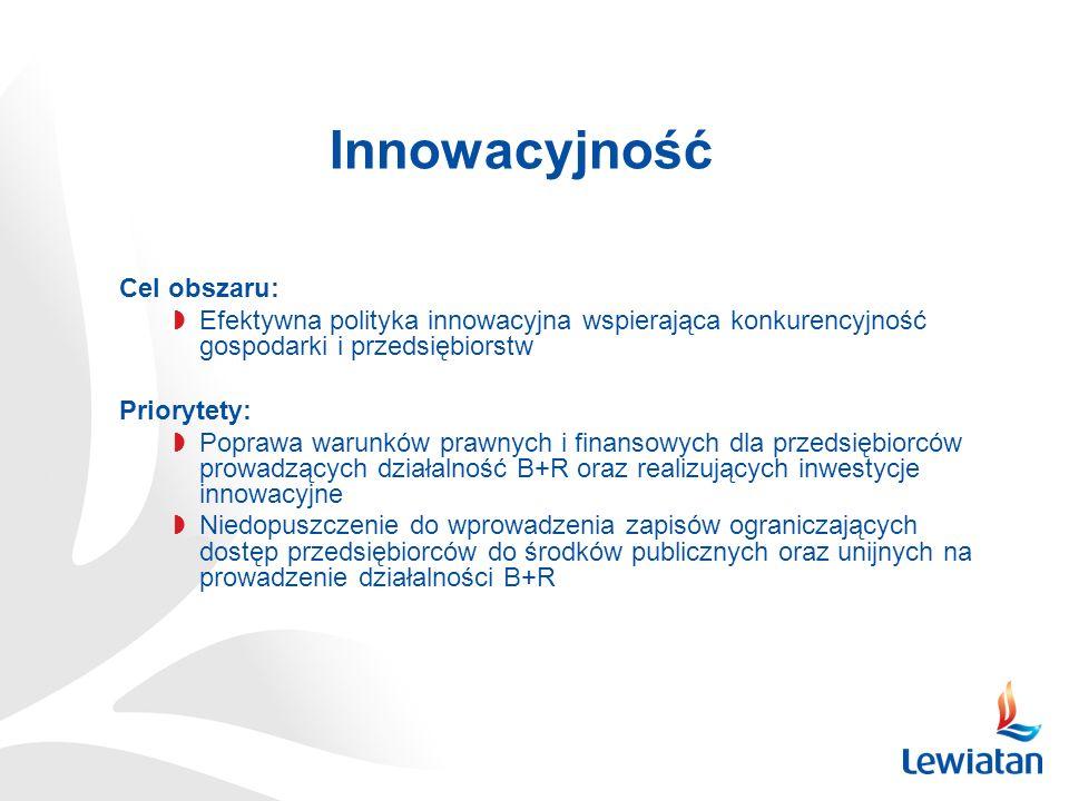 Innowacyjność Cel obszaru: Efektywna polityka innowacyjna wspierająca konkurencyjność gospodarki i przedsiębiorstw Priorytety: Poprawa warunków prawnych i finansowych dla przedsiębiorców prowadzących działalność B+R oraz realizujących inwestycje innowacyjne Niedopuszczenie do wprowadzenia zapisów ograniczających dostęp przedsiębiorców do środków publicznych oraz unijnych na prowadzenie działalności B+R