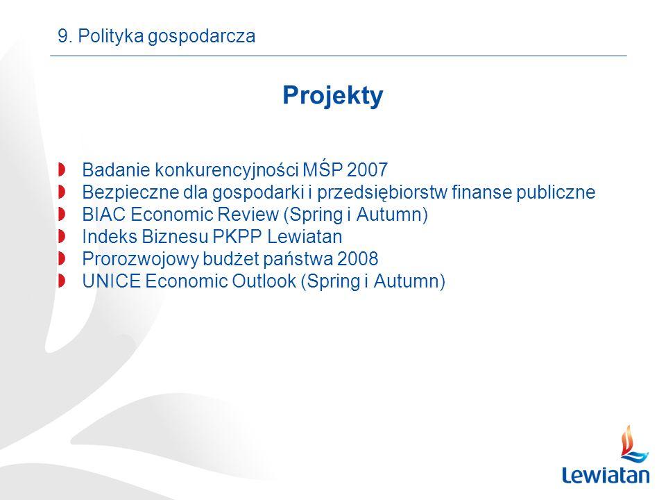 Projekty Badanie konkurencyjności MŚP 2007 Bezpieczne dla gospodarki i przedsiębiorstw finanse publiczne BIAC Economic Review (Spring i Autumn) Indeks Biznesu PKPP Lewiatan Prorozwojowy budżet państwa 2008 UNICE Economic Outlook (Spring i Autumn) 9.