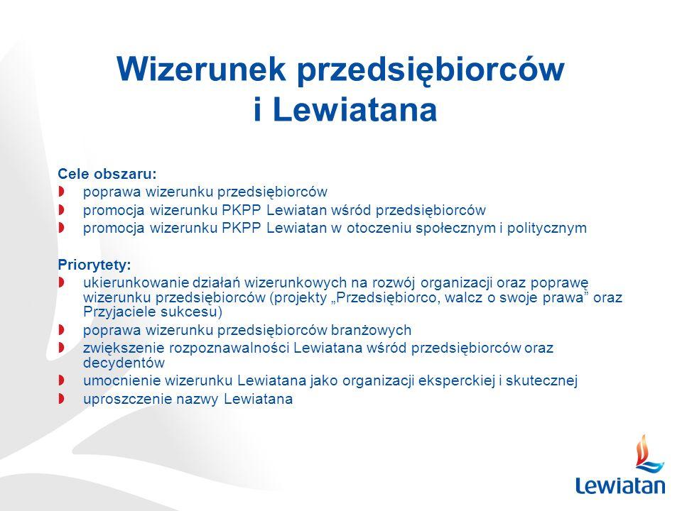 Wizerunek przedsiębiorców i Lewiatana Cele obszaru: poprawa wizerunku przedsiębiorców promocja wizerunku PKPP Lewiatan wśród przedsiębiorców promocja wizerunku PKPP Lewiatan w otoczeniu społecznym i politycznym Priorytety: ukierunkowanie działań wizerunkowych na rozwój organizacji oraz poprawę wizerunku przedsiębiorców (projekty Przedsiębiorco, walcz o swoje prawa oraz Przyjaciele sukcesu) poprawa wizerunku przedsiębiorców branżowych zwiększenie rozpoznawalności Lewiatana wśród przedsiębiorców oraz decydentów umocnienie wizerunku Lewiatana jako organizacji eksperckiej i skutecznej uproszczenie nazwy Lewiatana