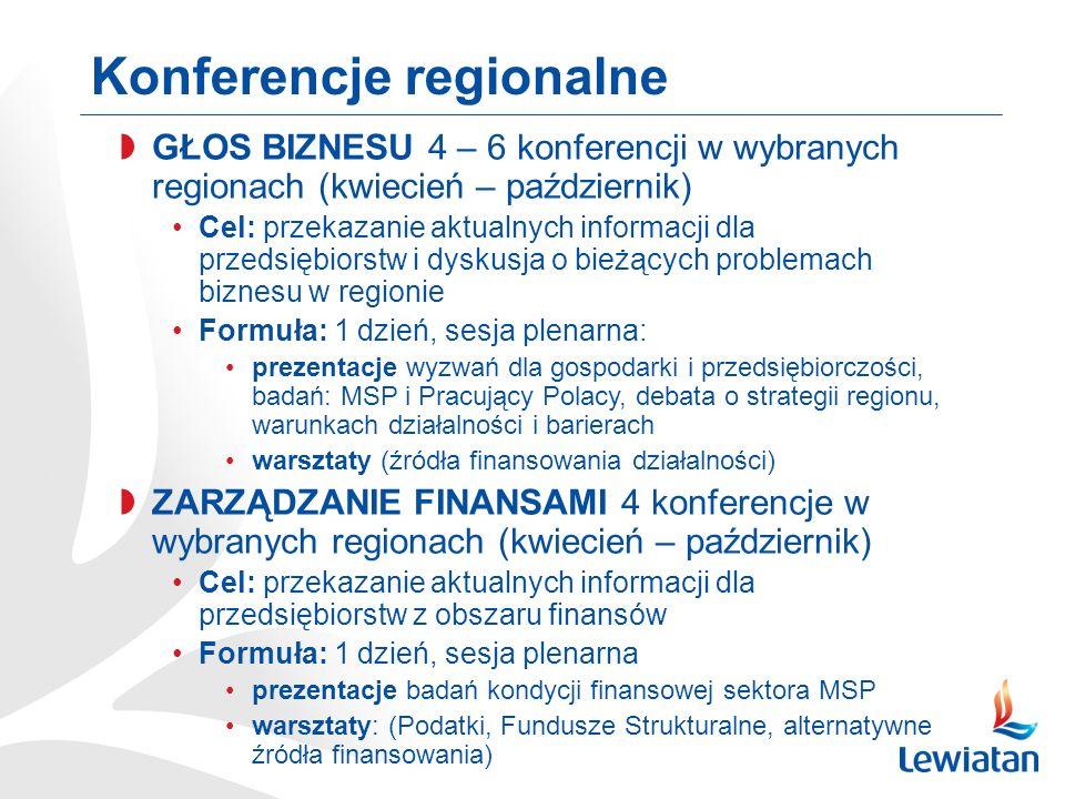 Konferencje regionalne GŁOS BIZNESU 4 – 6 konferencji w wybranych regionach (kwiecień – październik) Cel: przekazanie aktualnych informacji dla przedsiębiorstw i dyskusja o bieżących problemach biznesu w regionie Formuła: 1 dzień, sesja plenarna: prezentacje wyzwań dla gospodarki i przedsiębiorczości, badań: MSP i Pracujący Polacy, debata o strategii regionu, warunkach działalności i barierach warsztaty (źródła finansowania działalności) ZARZĄDZANIE FINANSAMI 4 konferencje w wybranych regionach (kwiecień – październik) Cel: przekazanie aktualnych informacji dla przedsiębiorstw z obszaru finansów Formuła: 1 dzień, sesja plenarna prezentacje badań kondycji finansowej sektora MSP warsztaty: (Podatki, Fundusze Strukturalne, alternatywne źródła finansowania)
