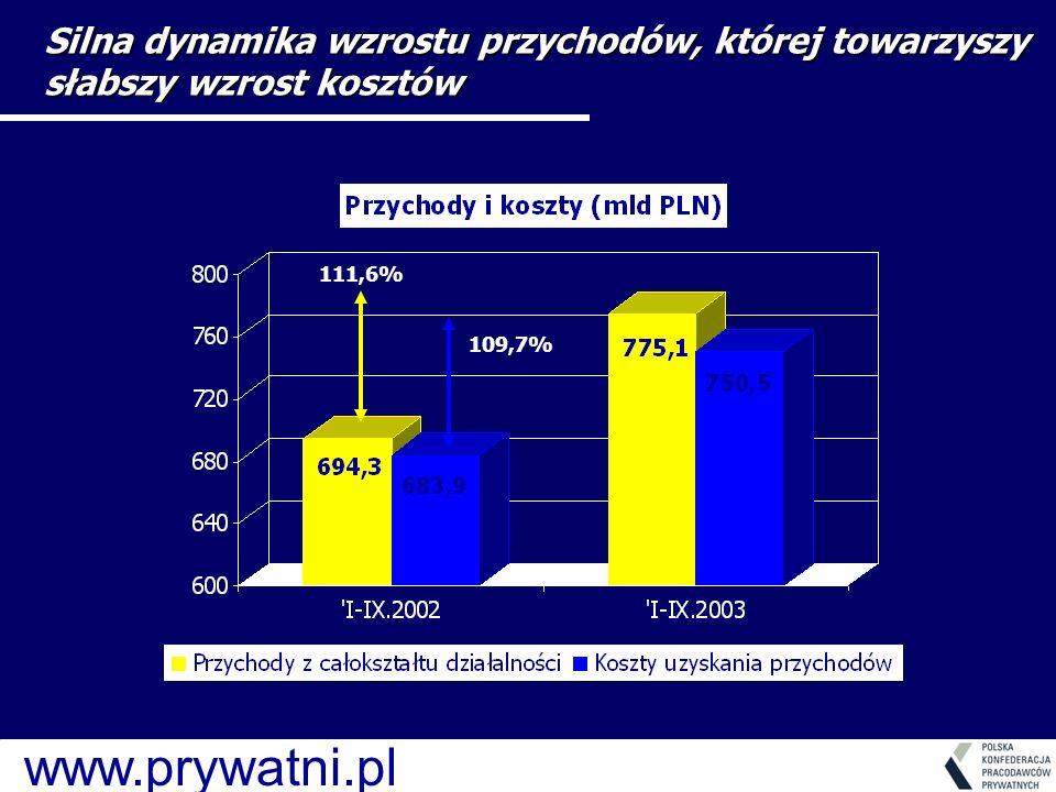 www.prywatni.pl 111,6% 109,7% Silna dynamika wzrostu przychodów, której towarzyszy słabszy wzrost kosztów