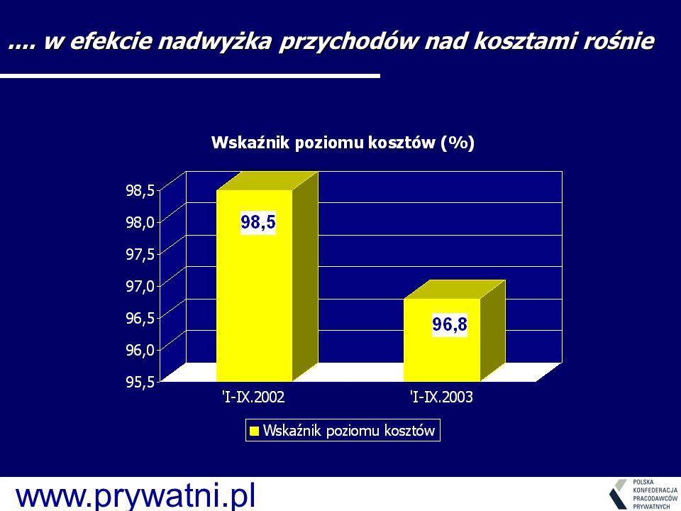 www.prywatni.pl.... w efekcie nadwyżka przychodów nad kosztami rośnie