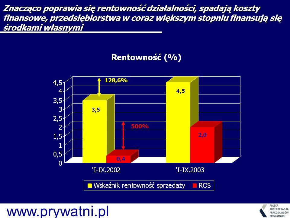 www.prywatni.pl 128,6% 500% Znacząco poprawia się rentowność działalności, spadają koszty finansowe, przedsiębiorstwa w coraz większym stopniu finansują się środkami własnymi