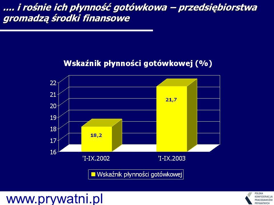 www.prywatni.pl.... i rośnie ich płynność gotówkowa – przedsiębiorstwa gromadzą środki finansowe