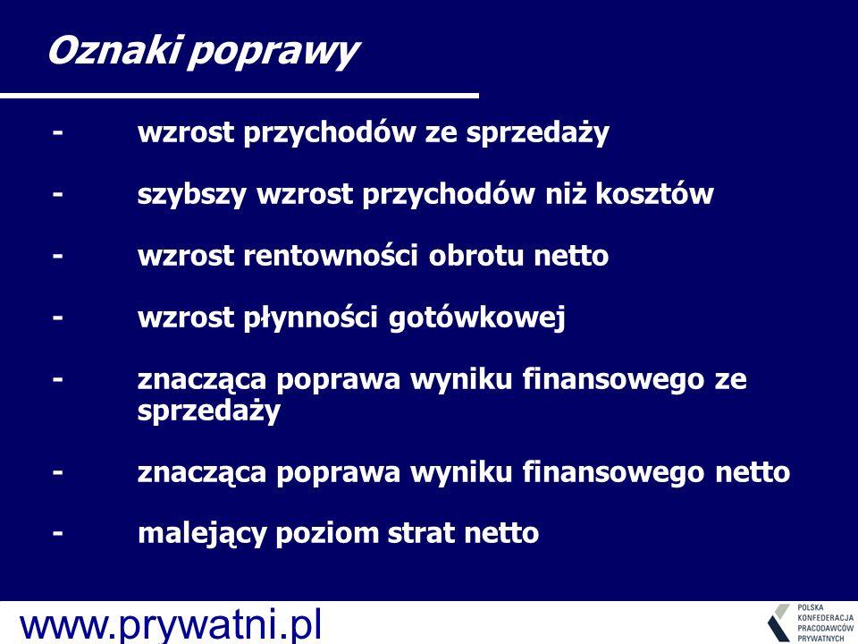 www.prywatni.pl -wzrost przychodów ze sprzedaży -szybszy wzrost przychodów niż kosztów -wzrost rentowności obrotu netto -wzrost płynności gotówkowej -znacząca poprawa wyniku finansowego ze sprzedaży -znacząca poprawa wyniku finansowego netto -malejący poziom strat netto Oznaki poprawy