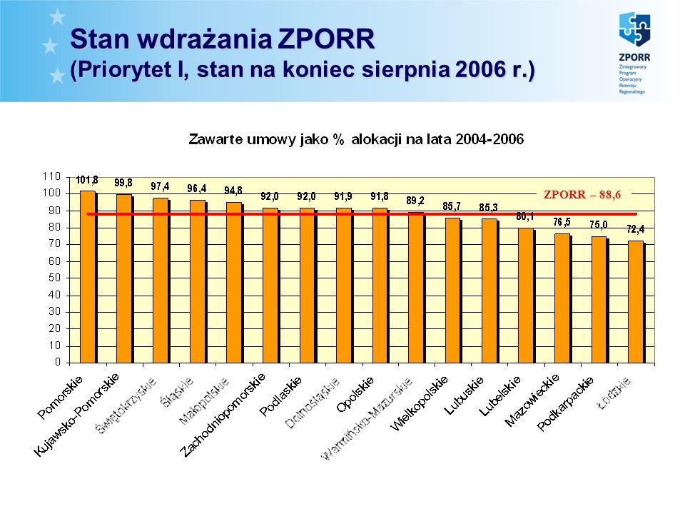 Stan wdrażania ZPORR (Priorytet I, stan na koniec sierpnia 2006 r.) ZPORR – 88,6