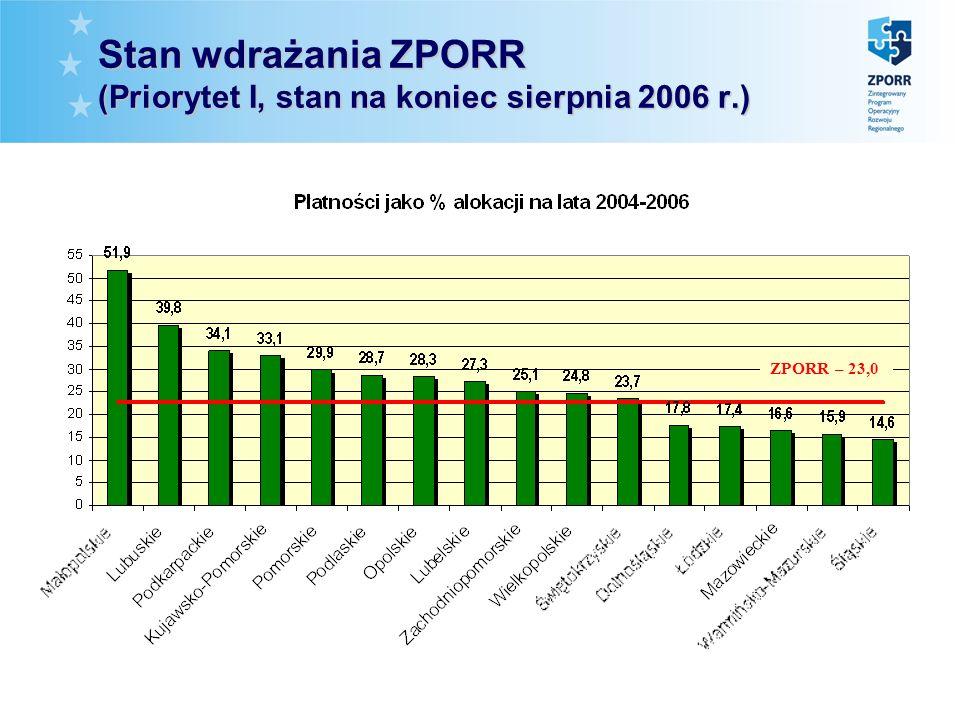 Stan wdrażania ZPORR (Priorytet I, stan na koniec sierpnia 2006 r.) ZPORR – 23,0