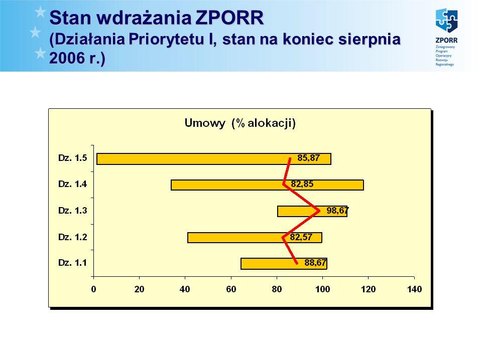 Stan wdrażania ZPORR (Działania Priorytetu I, stan na koniec sierpnia 2006 r.)