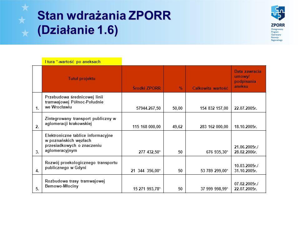 * Stan wdrażania ZPORR (Działanie 1.6) I tura *-wartość po aneksach Tutuł projektu Środki ZPORR%Całkowita wartość Data zawracia umowy/ podpisania anek