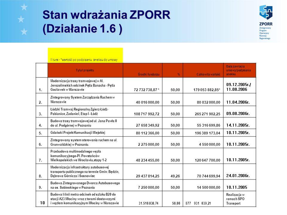 Stan wdrażania ZPORR (Działanie 1.6 ) II tura - *wartość po podpisaniu aneksu do umowy Tytuł projektu Środki funduszu%Całkowita wartość Data zawracia