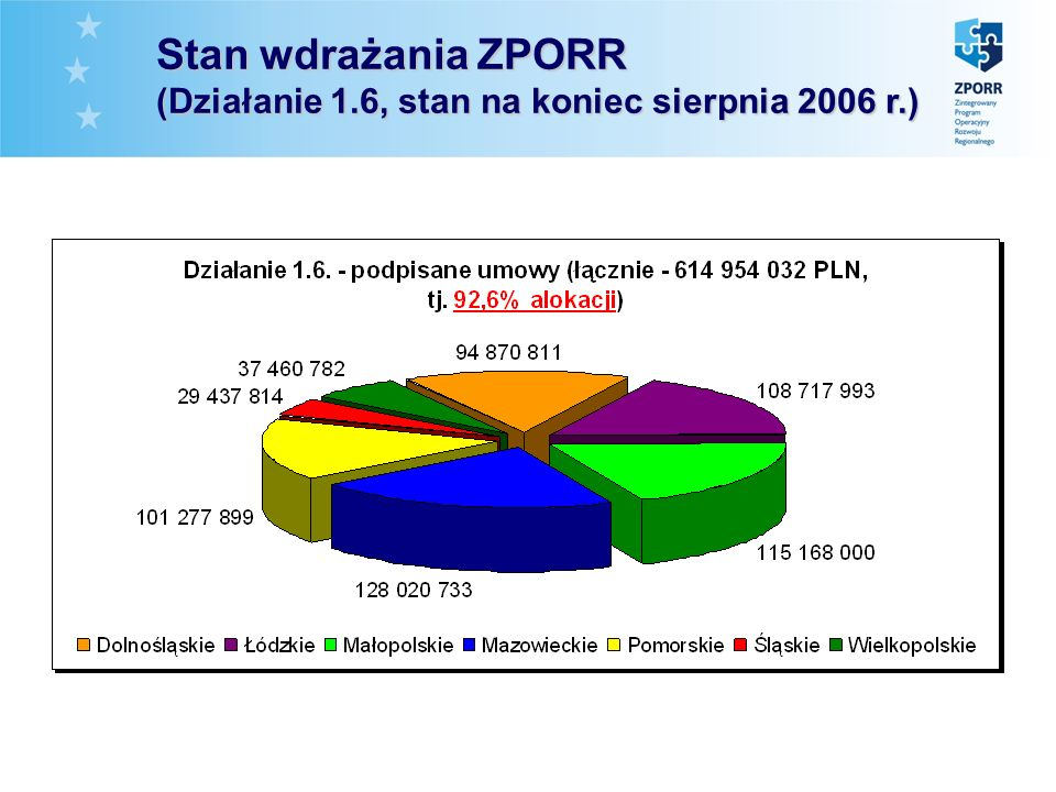 Stan Stan wdrażania ZPORR (Działanie 1.6, stan na koniec sierpnia 2006 r.)