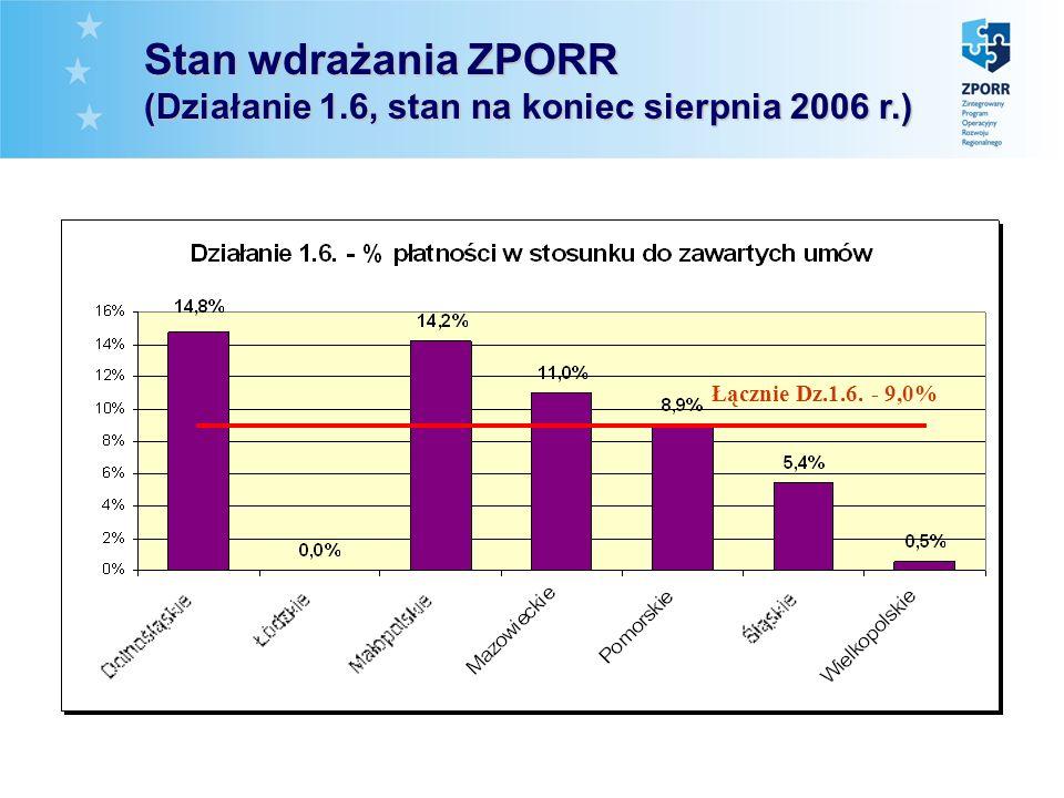 Łącznie Dz.1.6. - 9,0% Stan wdrażania ZPORR (Działanie 1.6, stan na koniec sierpnia 2006 r.)