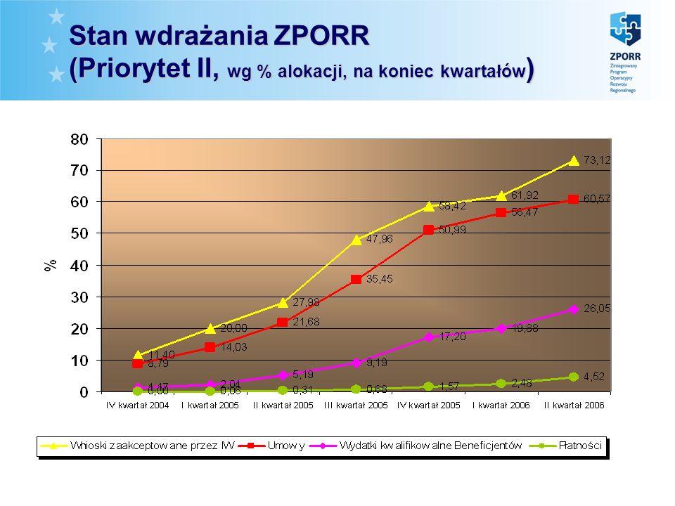 Stan wdrażania ZPORR (Priorytet II, wg % alokacji, na koniec kwartałów )