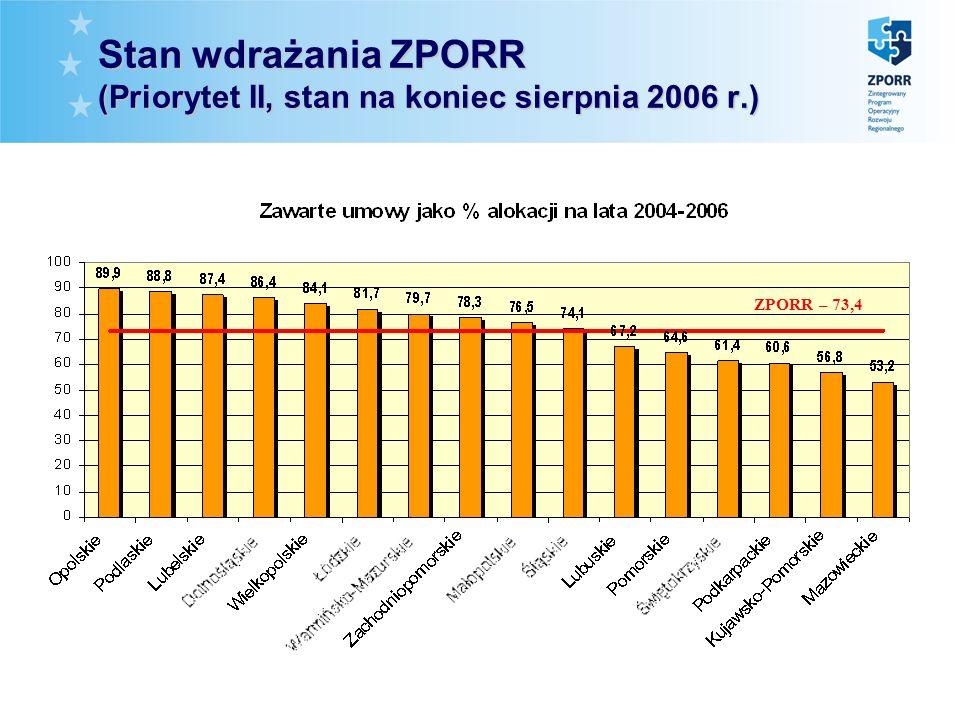 Stan wdrażania ZPORR (Priorytet II, stan na koniec sierpnia 2006 r.) ZPORR – 73,4